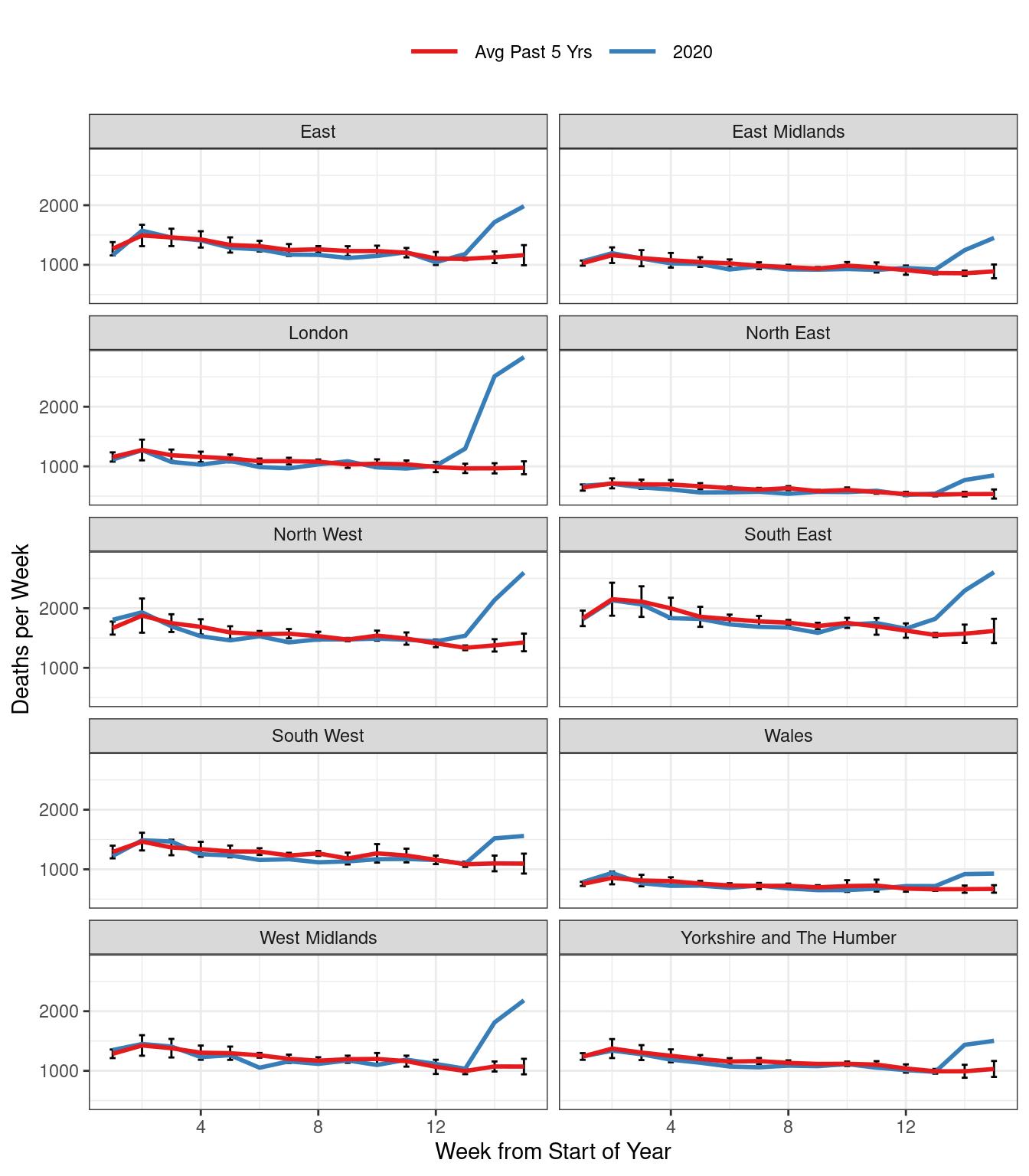Total Weekly Deaths in England & Wales.